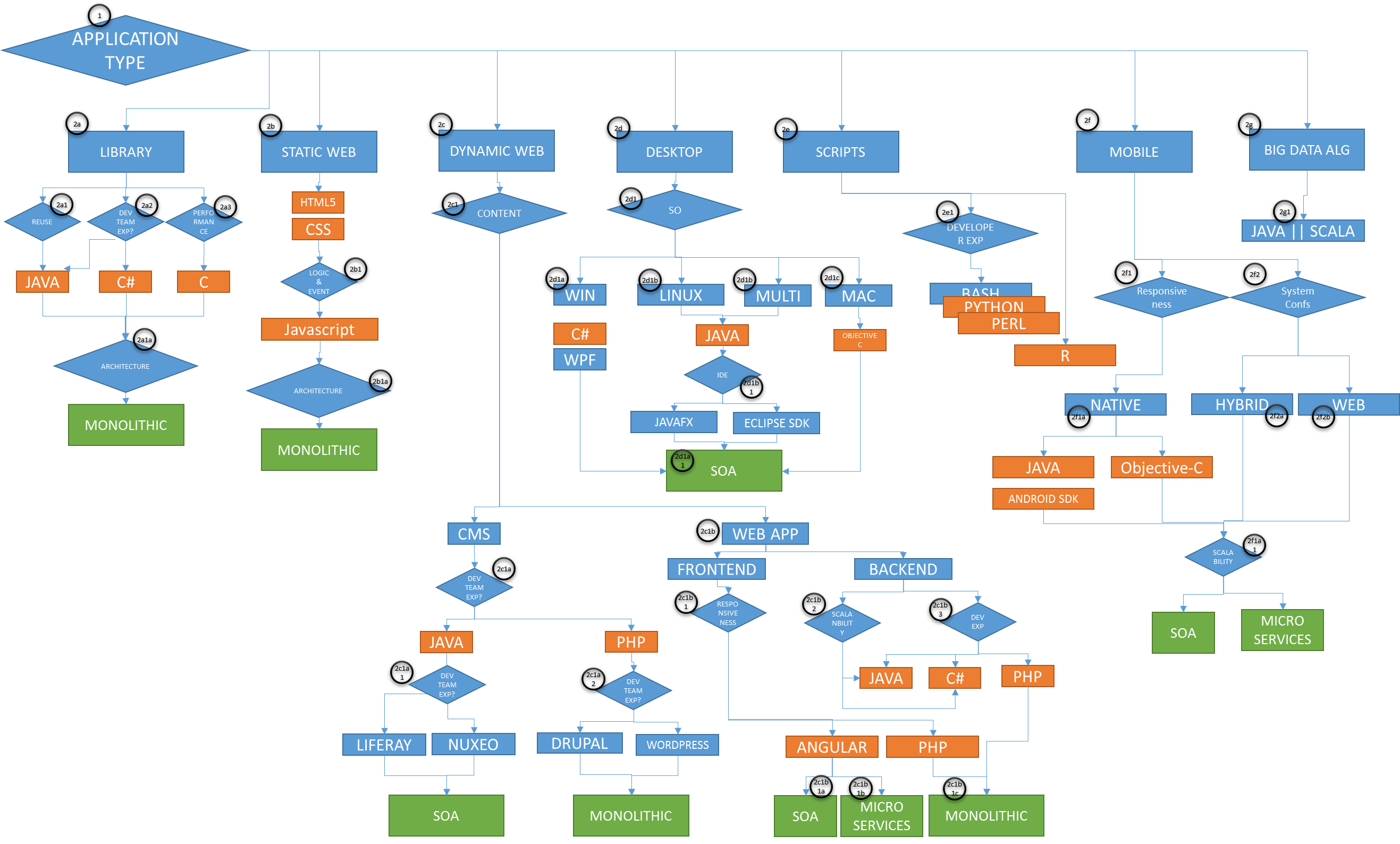 a review of decision trees Decision trees are graphic models of possible decisions and all related review each branch on the how to evaluate a decision tree model accessed.